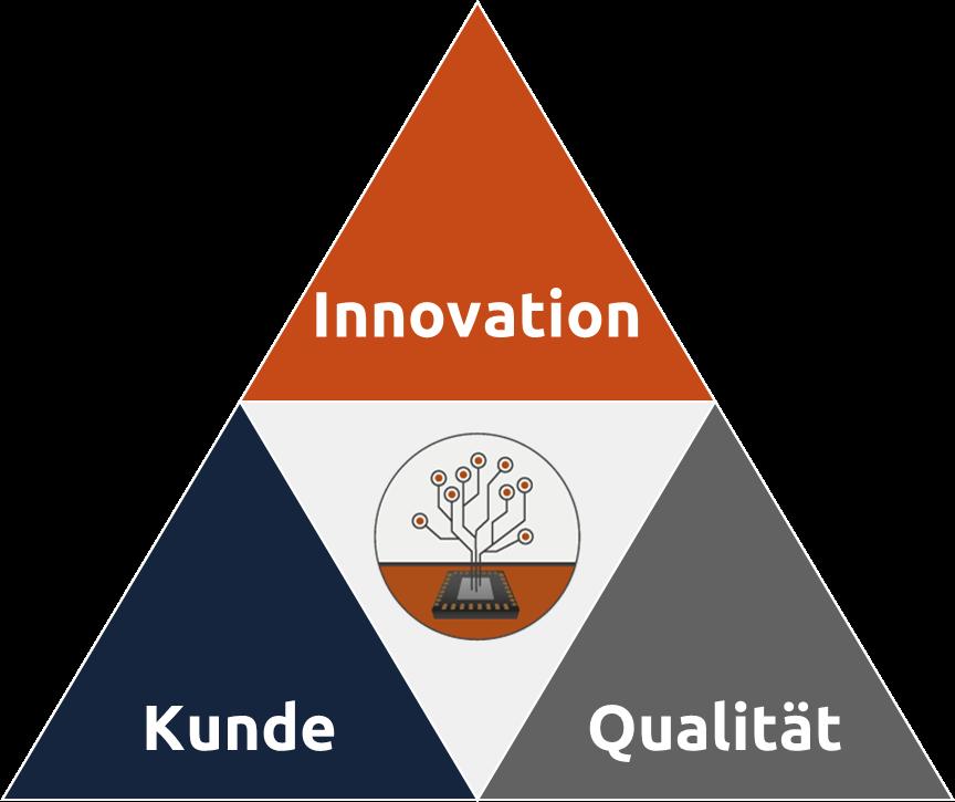 """B-Horizons Mission ist, allen Kunden ein attraktives, individuell anpassbares Business-Modell anzubieten. Die drei Eckpfeiler umfassen Innovation, Qualität und Kundenorientierung. Als Qualitätsdreieck dargestellt, befindet sich B-Horizons Serviceportfolio in der Mitte als Mittelpunkt und Bindeglied. Die kundenspezifischen Dienstleistungen reichen vom Beginn des Entwicklungsprojektes über das Projektmanagement bis hin zum """"Start of Production"""" (SoP)."""